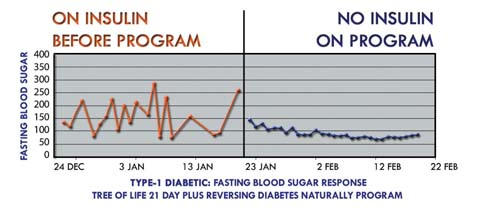 diabetes_graph_web
